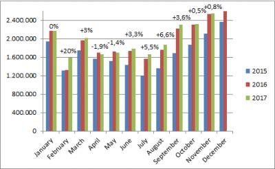 China-car-sales-graph-november-2017