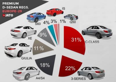 Premium_midsized_sedan-sales-figures-Europe