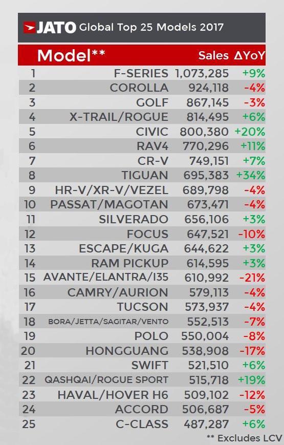 2017-worldwide-car-sales-models-top_25