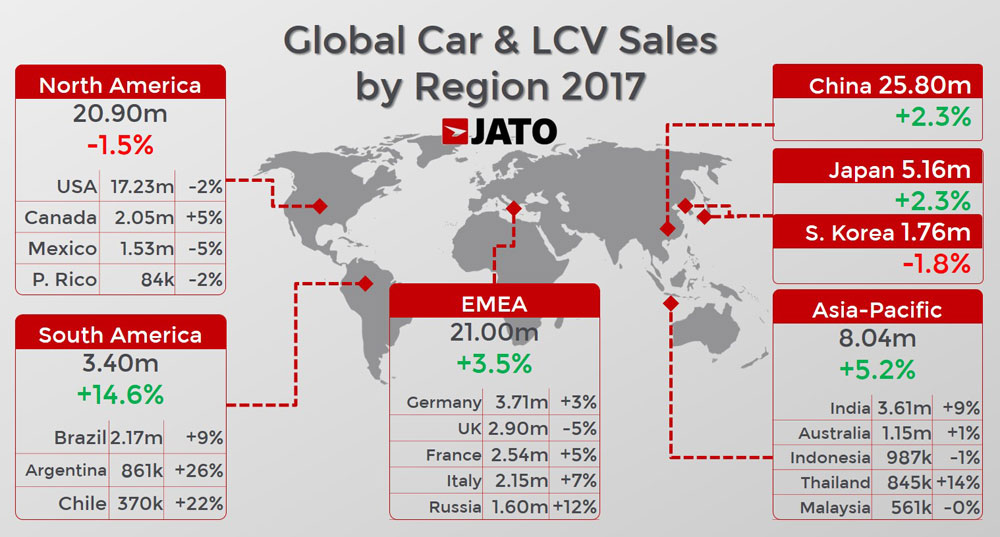 2017-worldwide-car-sales-regions