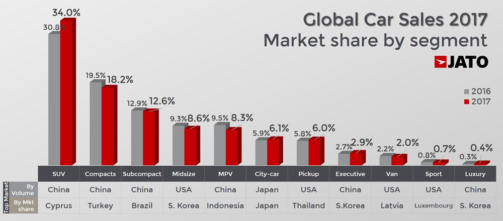 2017-worldwide-car-sales-segments
