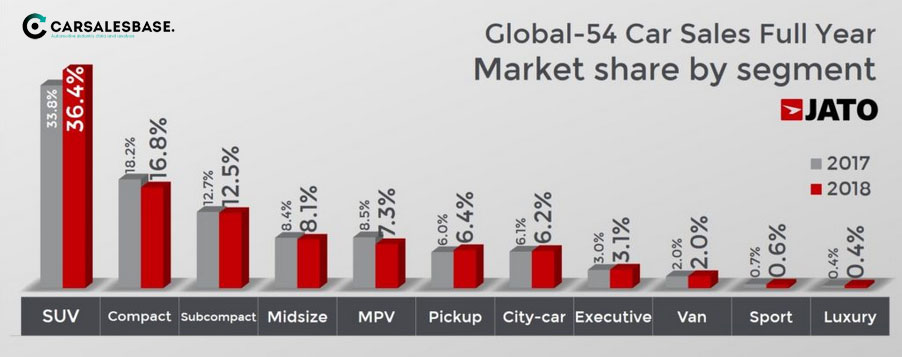 2018-worldwide-car-sales-segments